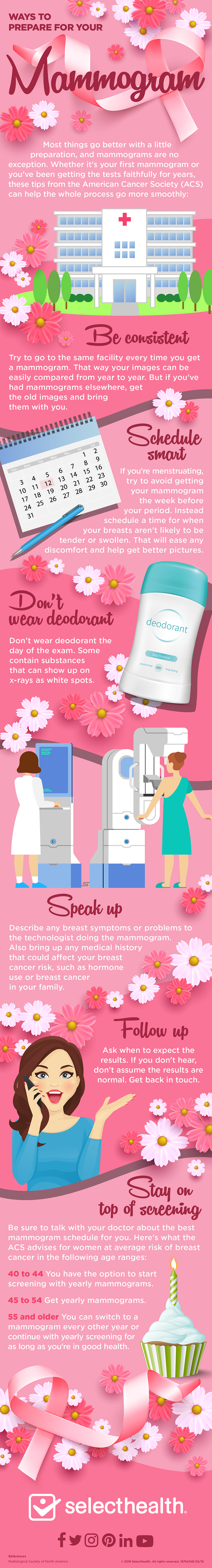 How to prepare for a mammogram infographic, Lg