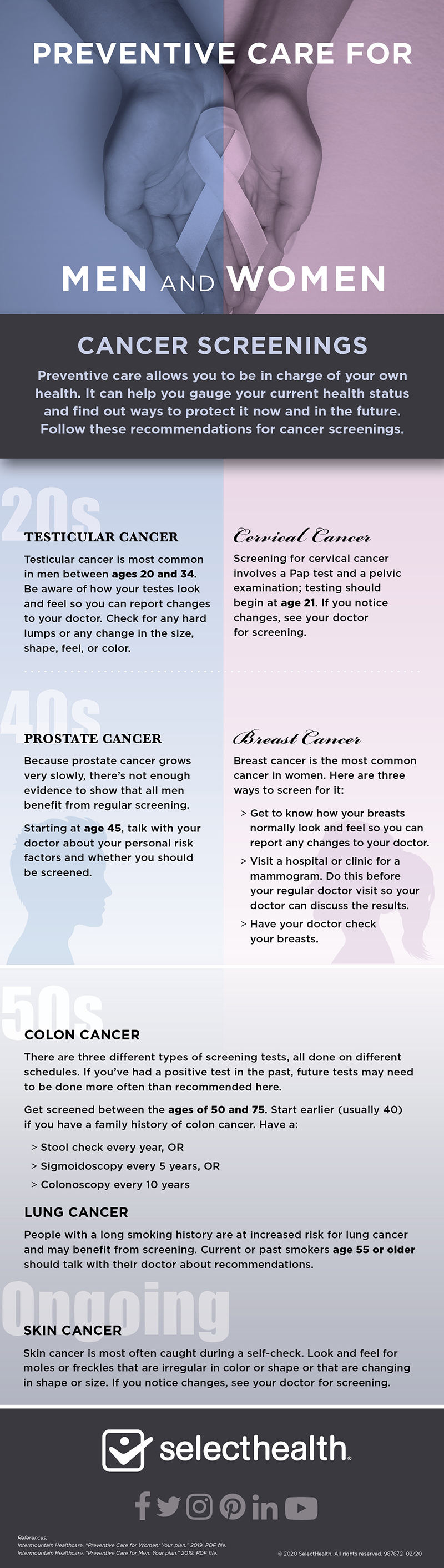 Infographic illustrating the various cancers and screenings for each