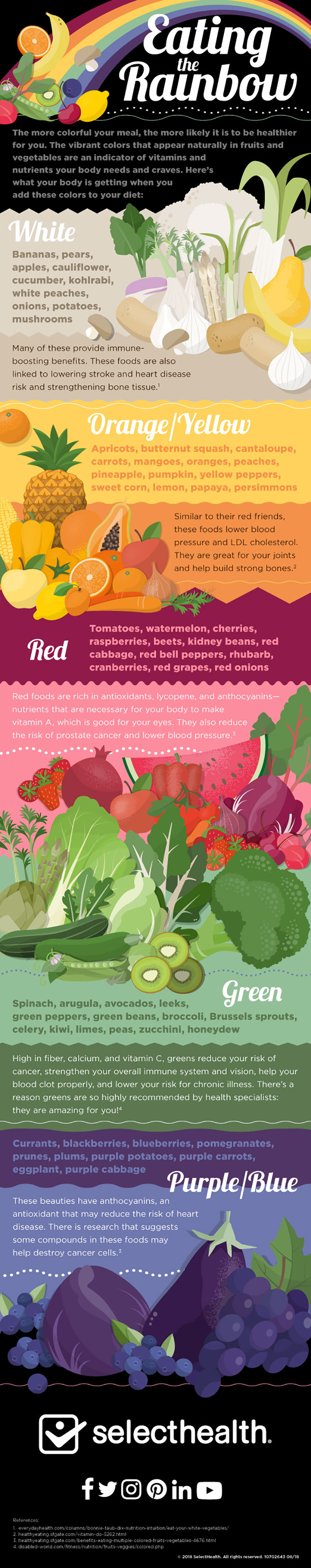 Infographic illustrating different ways to incorporated color into your diet, eating the rainbow