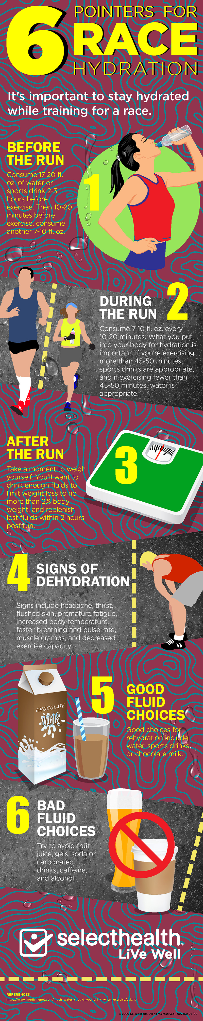Infographic illustrating how to properly hydrate for a run or race