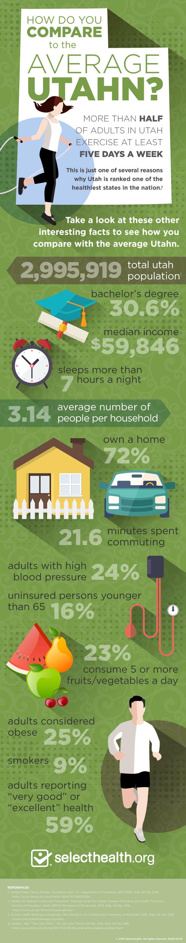Average Utahn Infographic